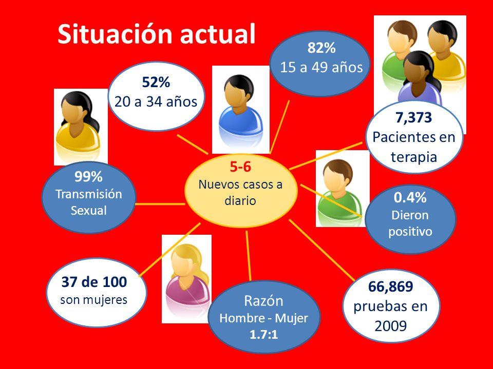 Situación actual 99% Transmisión Sexual 37 de 100 son mujeres 0.4% Dieron positivo 82% 15 a 49 años 52% 20 a 34 años 5-6 Nuevos casos a diario Razón Hombre - Mujer 1.7:1 7,373 Pacientes en terapia 66,869 pruebas en 2009