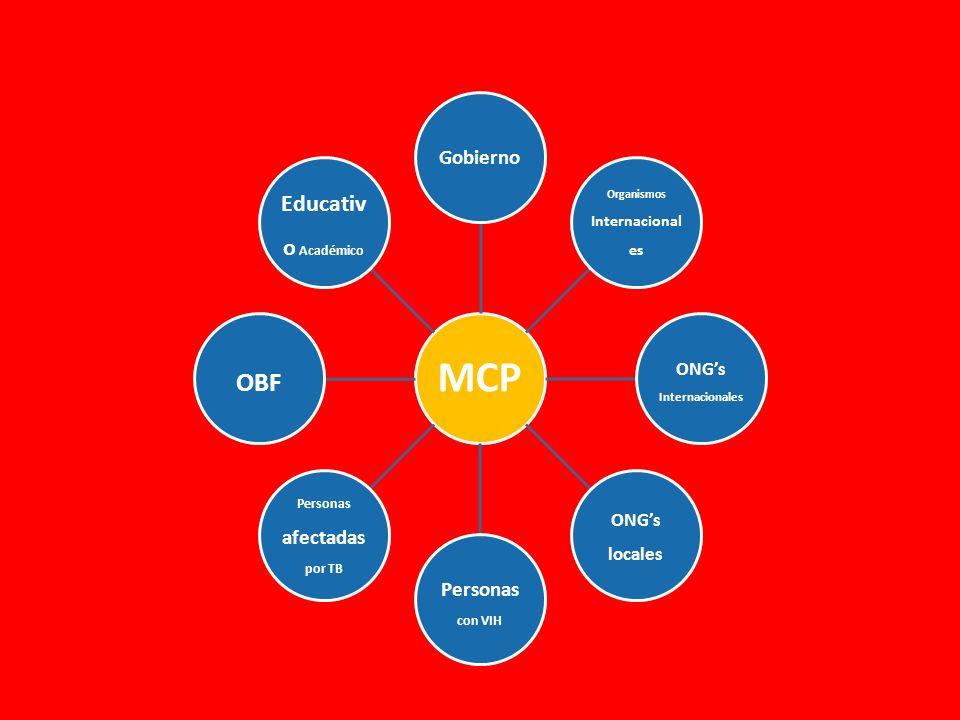 Sectores Representados MCP Gobierno Organismos Internacional es ONGs Internacionales ONGs locales Personas con VIH Personas afectadas por TB OBF Educativ o Académico