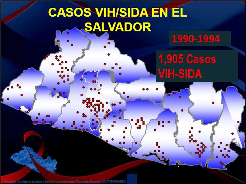 1990-1994 1,905 Casos VIH-SIDA