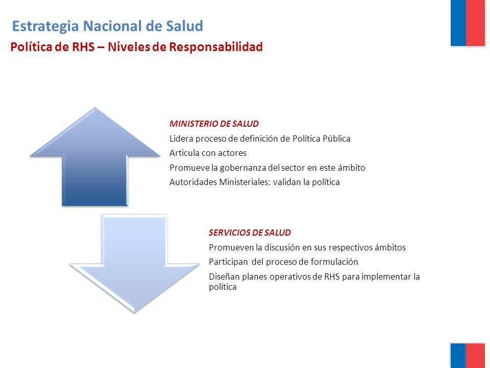 MINISTERIO DE SALUD Lidera proceso de definición de Política Pública Articula con actores Promueve la gobernanza del sector en este ámbito Autoridades
