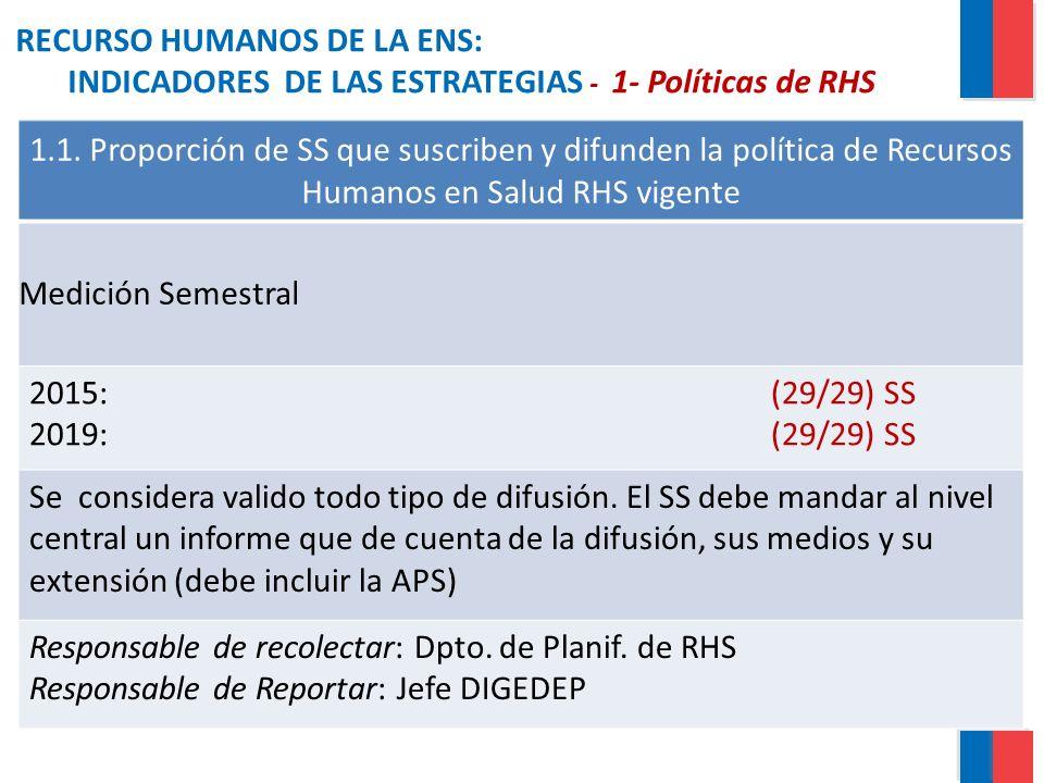 RECURSO HUMANOS DE LA ENS: INDICADORES DE LAS ESTRATEGIAS - 1- Políticas de RHS 1.1. Proporción de SS que suscriben y difunden la política de Recursos