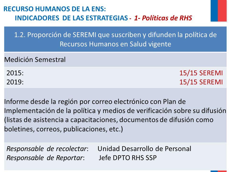 RECURSO HUMANOS DE LA ENS: INDICADORES DE LAS ESTRATEGIAS - 1- Políticas de RHS 1.2. Proporción de SEREMI que suscriben y difunden la política de Recu