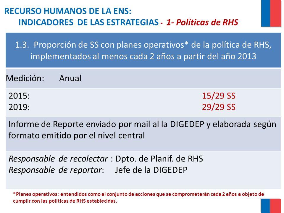 RECURSO HUMANOS DE LA ENS: INDICADORES DE LAS ESTRATEGIAS - 1- Políticas de RHS 1.3. Proporción de SS con planes operativos* de la política de RHS, im