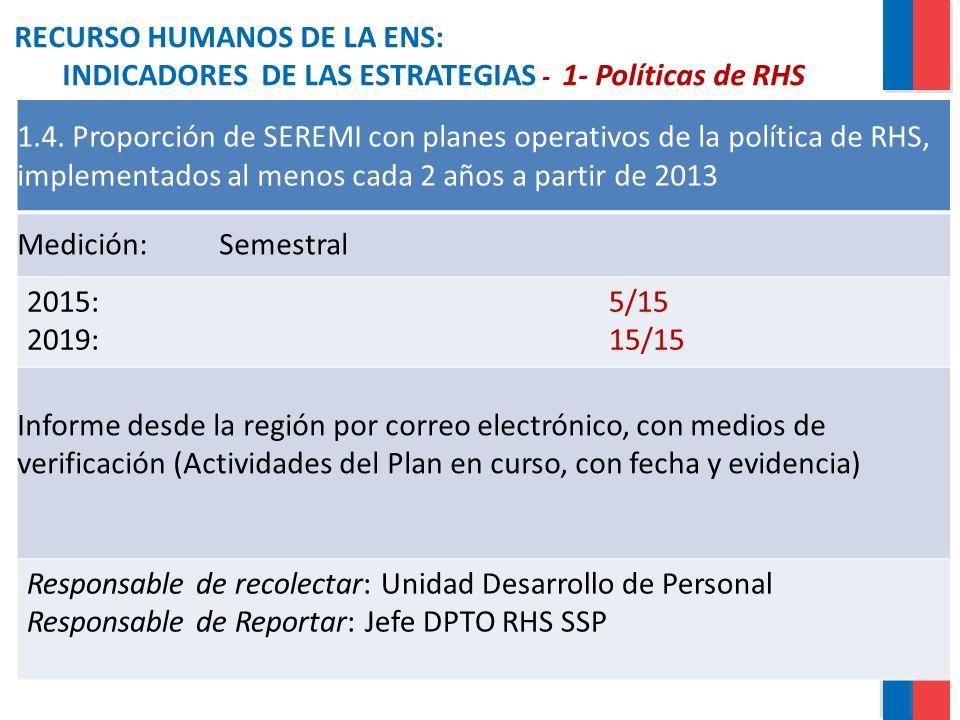 RECURSO HUMANOS DE LA ENS: INDICADORES DE LAS ESTRATEGIAS - 1- Políticas de RHS 1.4. Proporción de SEREMI con planes operativos de la política de RHS,