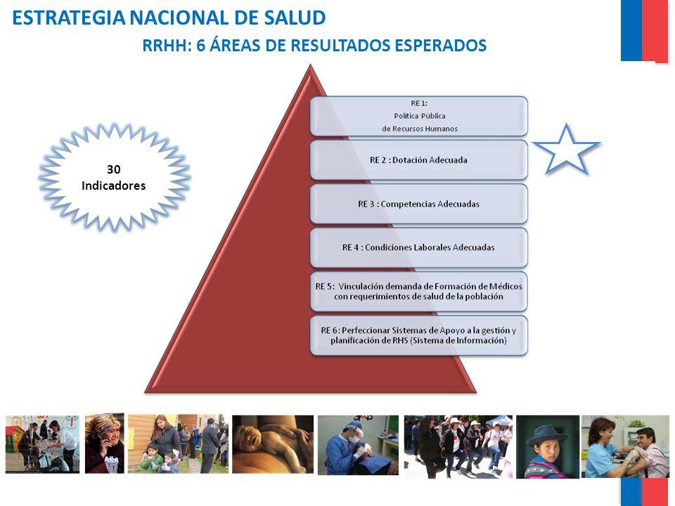 ESTRATEGIA NACIONAL DE SALUD RRHH: 6 ÁREAS DE RESULTADOS ESPERADOS 30 Indicadores 30 Indicadores