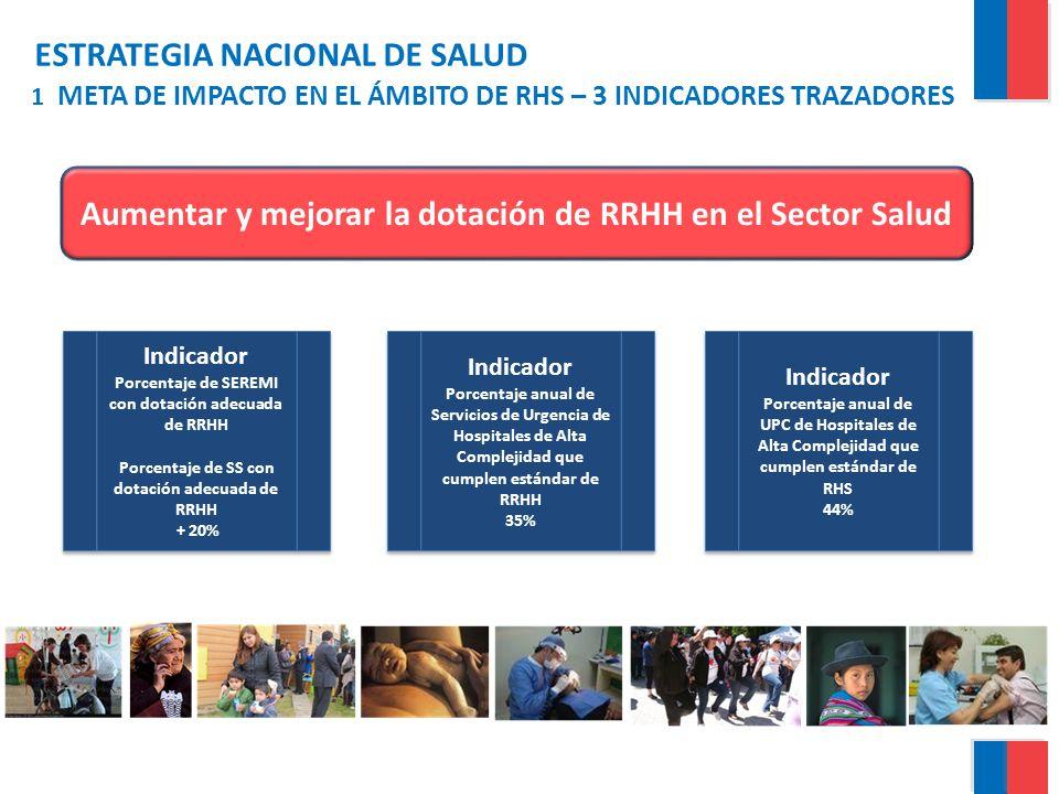 ESTRATEGIA NACIONAL DE SALUD 1 META DE IMPACTO EN EL ÁMBITO DE RHS – 3 INDICADORES TRAZADORES Aumentar y mejorar la dotación de RRHH en el Sector Salu