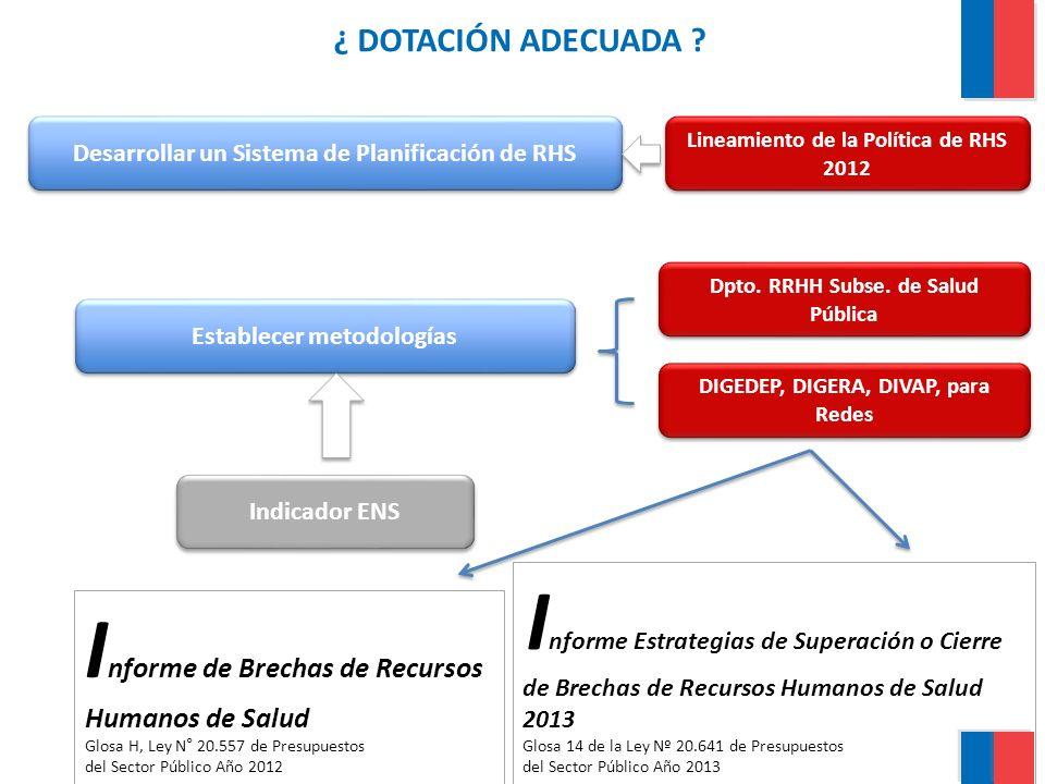 ¿ DOTACIÓN ADECUADA ? Desarrollar un Sistema de Planificación de RHS Establecer metodologías Lineamiento de la Política de RHS 2012 DIGEDEP, DIGERA, D