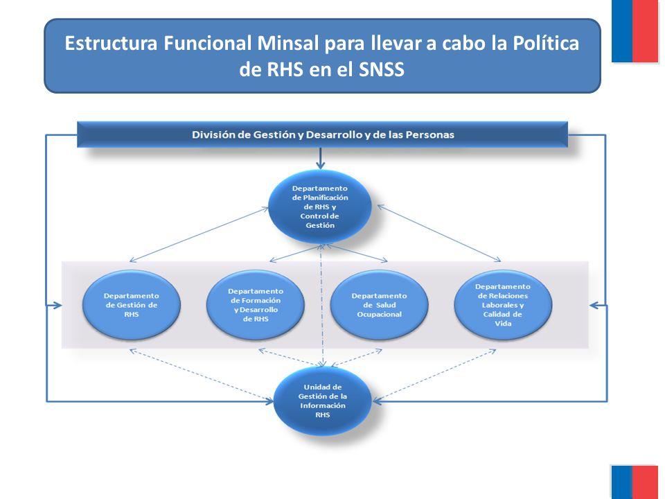 Generar propuestas de políticas de RHS, velando por su adecuada difusión a la red.