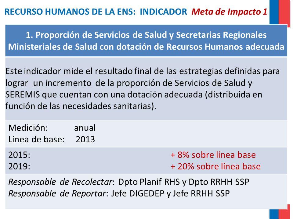 RECURSO HUMANOS DE LA ENS: INDICADOR Meta de Impacto 1 1. Proporción de Servicios de Salud y Secretarias Regionales Ministeriales de Salud con dotació