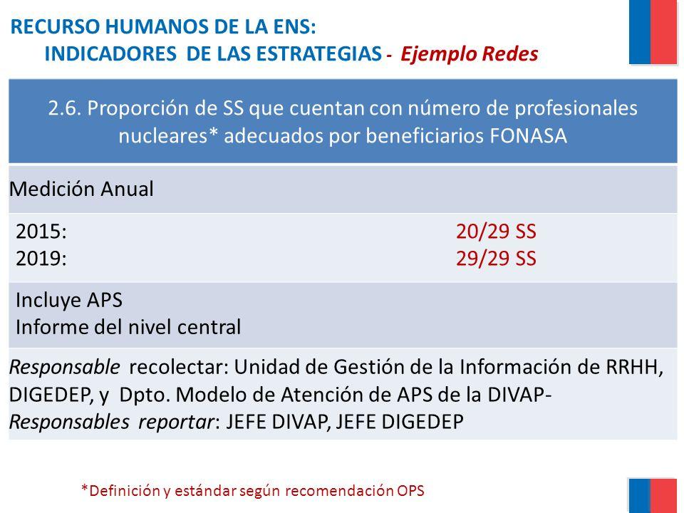 RECURSO HUMANOS DE LA ENS: INDICADORES DE LAS ESTRATEGIAS - Ejemplo Redes 2.6. Proporción de SS que cuentan con número de profesionales nucleares* ade