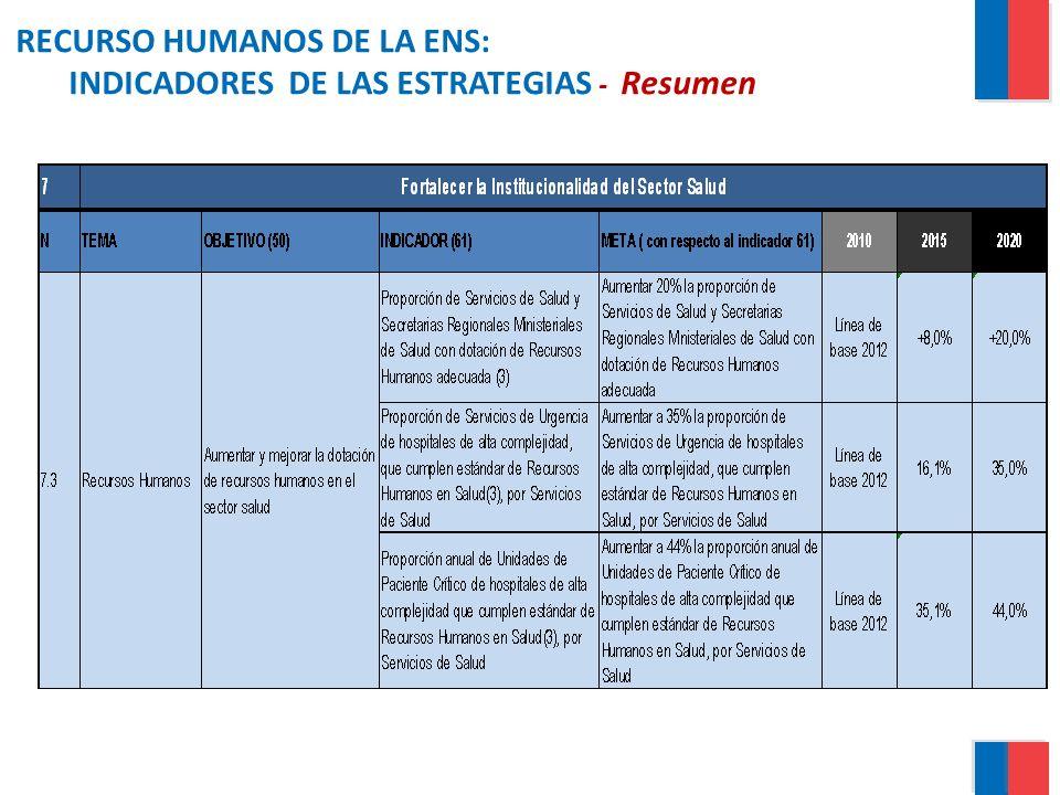 RECURSO HUMANOS DE LA ENS: INDICADORES DE LAS ESTRATEGIAS - Resumen