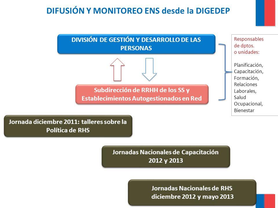 DIFUSIÓN Y MONITOREO ENS desde la DIGEDEP DIVISIÓN DE GESTIÓN Y DESARROLLO DE LAS PERSONAS Subdirección de RRHH de los SS y Establecimientos Autogesti
