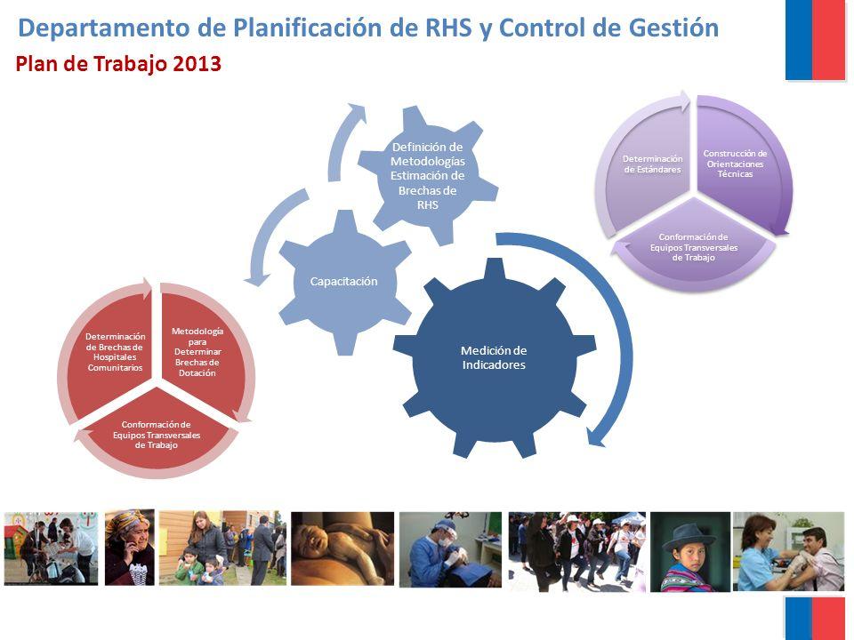 Medición de Indicadores Capacitación Definición de Metodologías Estimación de Brechas de RHS Construcción de Orientaciones Técnicas Conformación de Eq
