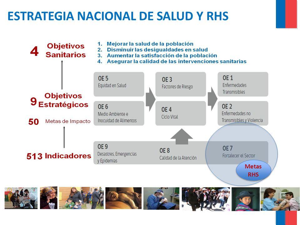 ESTRATEGIA NACIONAL DE SALUD 1 META DE IMPACTO EN EL ÁMBITO DE RHS – 3 INDICADORES TRAZADORES Aumentar y mejorar la dotación de RRHH en el Sector Salud Indicador Porcentaje de SEREMI con dotación adecuada de RRHH Porcentaje de SS con dotación adecuada de RRHH + 20% Indicador Porcentaje de SEREMI con dotación adecuada de RRHH Porcentaje de SS con dotación adecuada de RRHH + 20% Indicador Porcentaje anual de Servicios de Urgencia de Hospitales de Alta Complejidad que cumplen estándar de RRHH 35% Indicador Porcentaje anual de Servicios de Urgencia de Hospitales de Alta Complejidad que cumplen estándar de RRHH 35% Indicador Porcentaje anual de UPC de Hospitales de Alta Complejidad que cumplen estándar de RHS 44% Indicador Porcentaje anual de UPC de Hospitales de Alta Complejidad que cumplen estándar de RHS 44%
