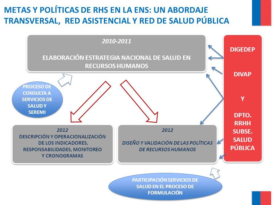 METAS Y POLÍTICAS DE RHS EN LA ENS: UN ABORDAJE TRANSVERSAL, RED ASISTENCIAL Y RED DE SALUD PÚBLICA 2010-2011 ELABORACIÓN ESTRATEGIA NACIONAL DE SALUD