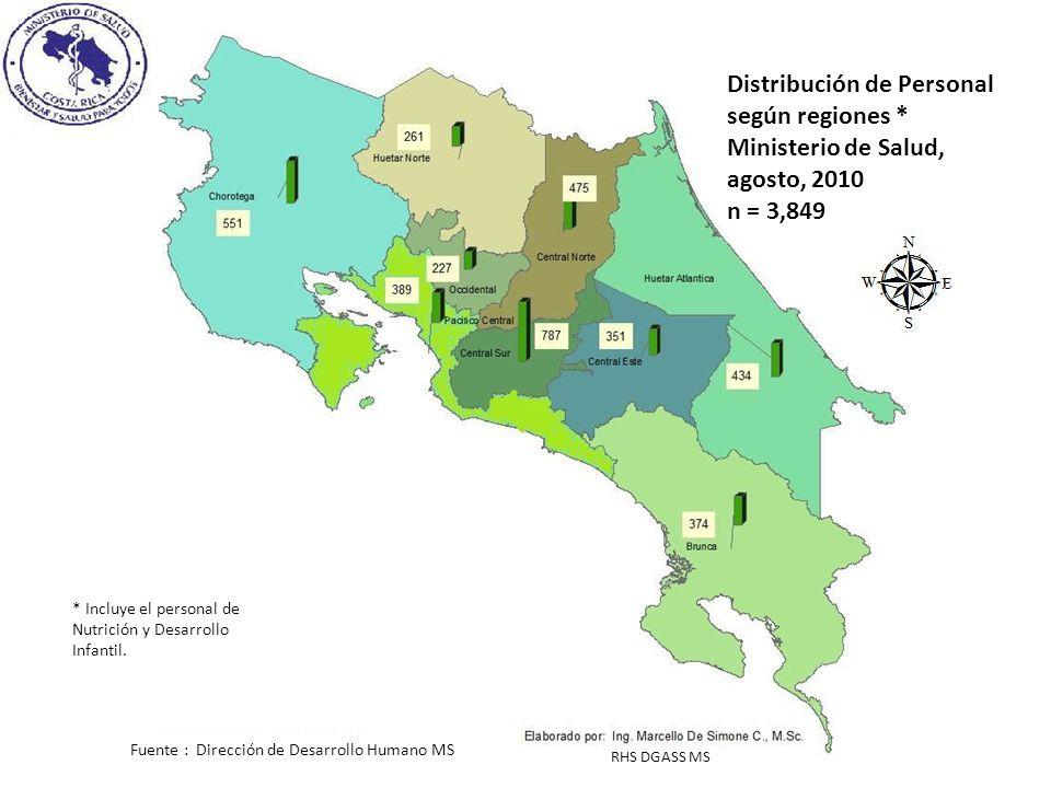 Distribución de Personal según regiones * Ministerio de Salud, agosto, 2010 n = 3,849 * Incluye el personal de Nutrición y Desarrollo Infantil.