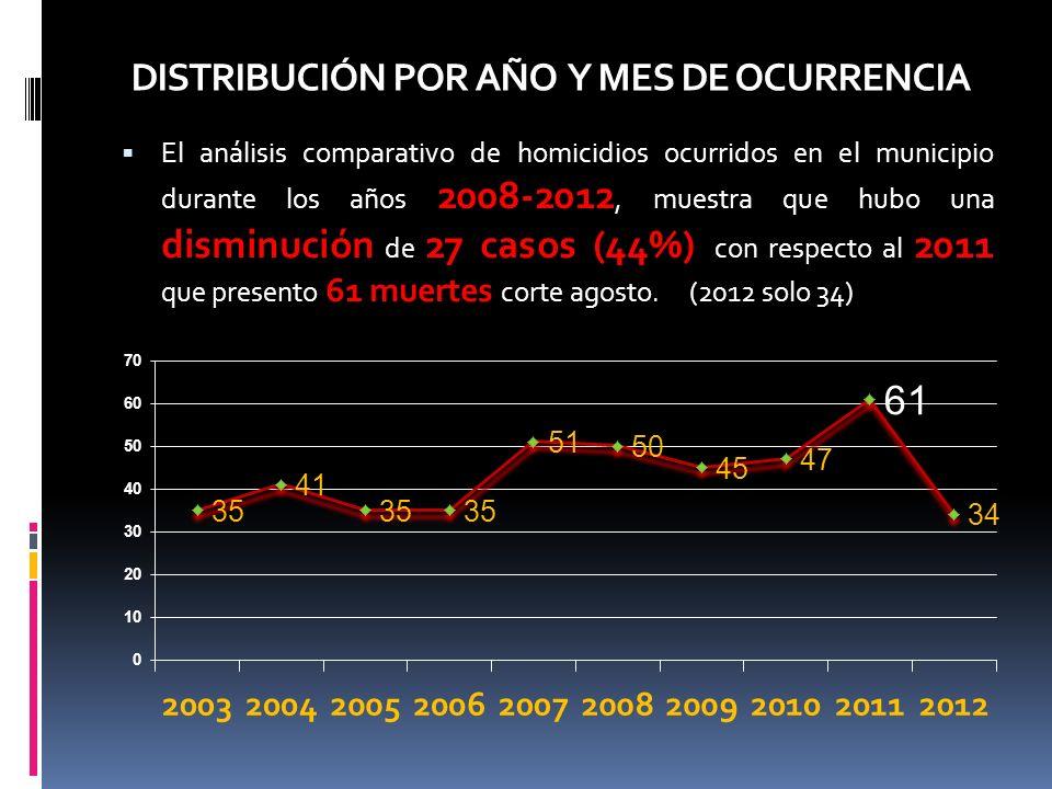 DISTRIBUCIÓN POR AÑO Y MES DE OCURRENCIA El análisis comparativo de homicidios ocurridos en el municipio durante los años 2008-2012, muestra que hubo una disminución de 27 casos (44%) con respecto al 2011 que presento 61 muertes corte agosto.