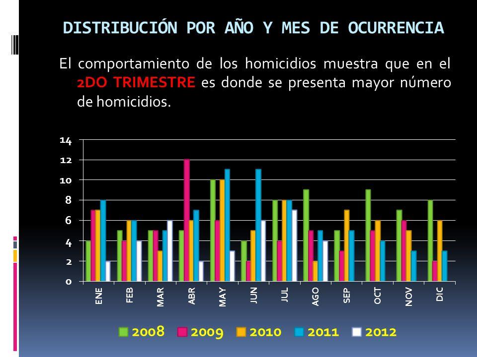 DISTRIBUCIÓN POR AÑO Y MES DE OCURRENCIA El comportamiento de los homicidios muestra que en el 2DO TRIMESTRE es donde se presenta mayor número de homicidios.