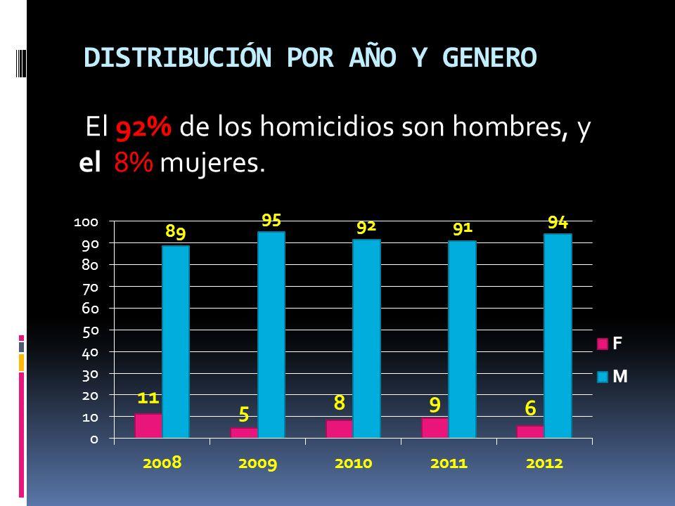 DISTRIBUCIÓN POR AÑO Y GENERO El 92% de los homicidios son hombres, y el 8% mujeres.
