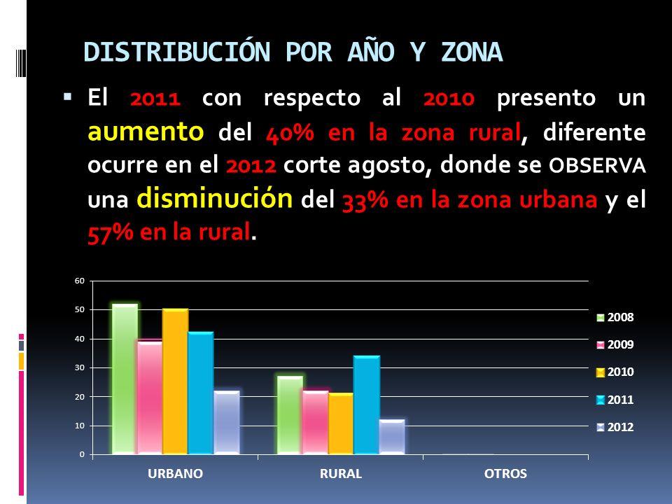 DISTRIBUCIÓN POR AÑO Y ZONA El 2011 con respecto al 2010 presento un aumento del 40% en la zona rural, diferente ocurre en el 2012 corte agosto, donde se OBSERVA una disminución del 33% en la zona urbana y el 57% en la rural.