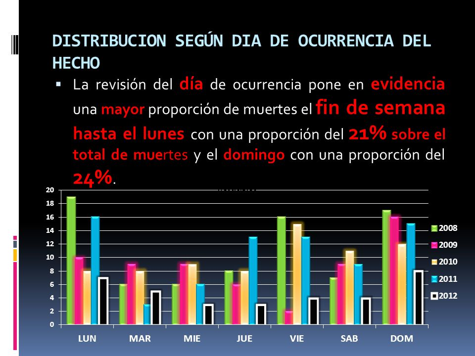 DISTRIBUCION SEGÚN DIA DE OCURRENCIA DEL HECHO La revisión del día de ocurrencia pone en evidencia una mayor proporción de muertes el fin de semana hasta el lunes con una proporción del 21% sobre el total de muertes y el domingo con una proporción del 24%.
