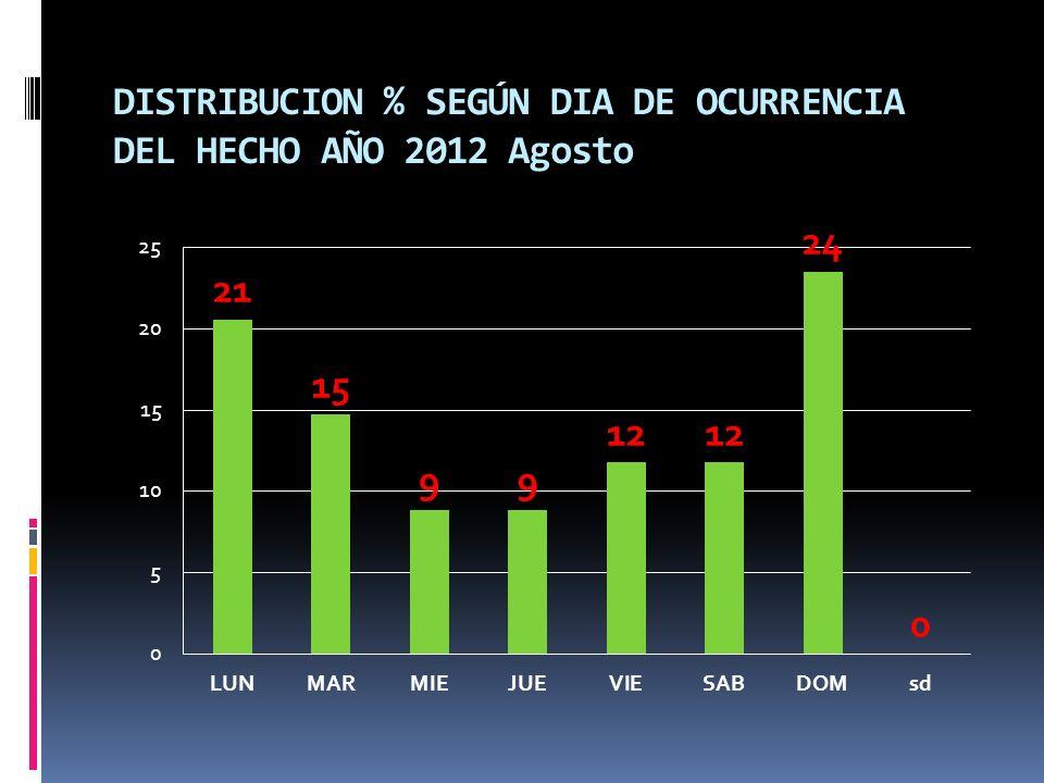 DISTRIBUCION % SEGÚN DIA DE OCURRENCIA DEL HECHO AÑO 2012 Agosto