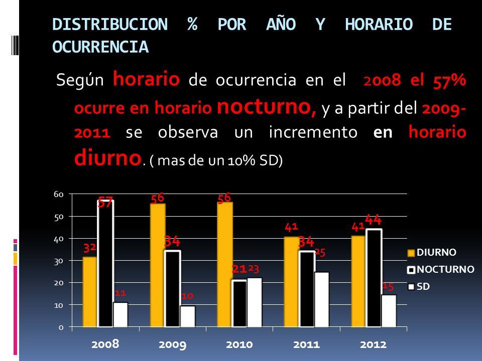 DISTRIBUCION % POR AÑO Y HORARIO DE OCURRENCIA Según horario de ocurrencia en el 2008 el 57% ocurre en horario nocturno, y a partir del 2009- 2011 se observa un incremento en horario diurno.