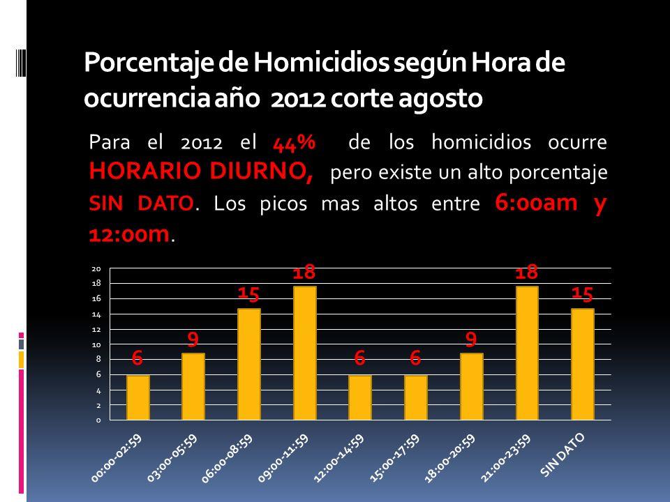Porcentaje de Homicidios según Hora de ocurrencia año 2012 corte agosto Para el 2012 el 44% de los homicidios ocurre HORARIO DIURNO, pero existe un alto porcentaje SIN DATO.