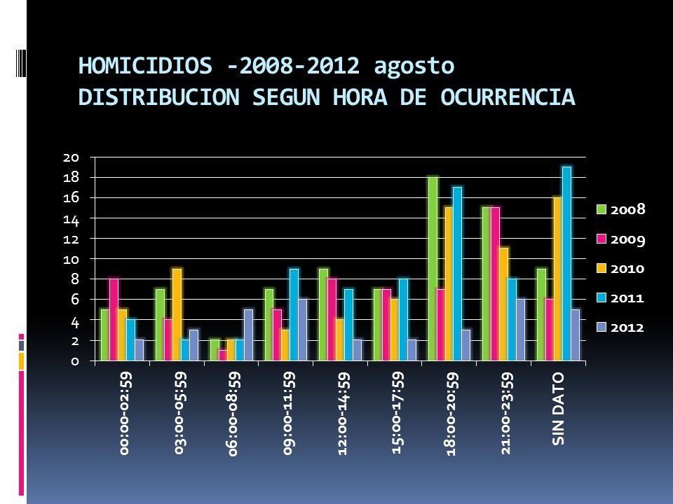 HOMICIDIOS -2008-2012 agosto DISTRIBUCION SEGUN HORA DE OCURRENCIA