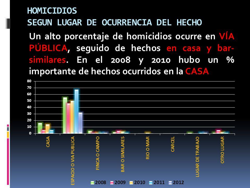HOMICIDIOS SEGUN LUGAR DE OCURRENCIA DEL HECHO Un alto porcentaje de homicidios ocurre en VÍA PÚBLICA, seguido de hechos en casa y bar- similares. En