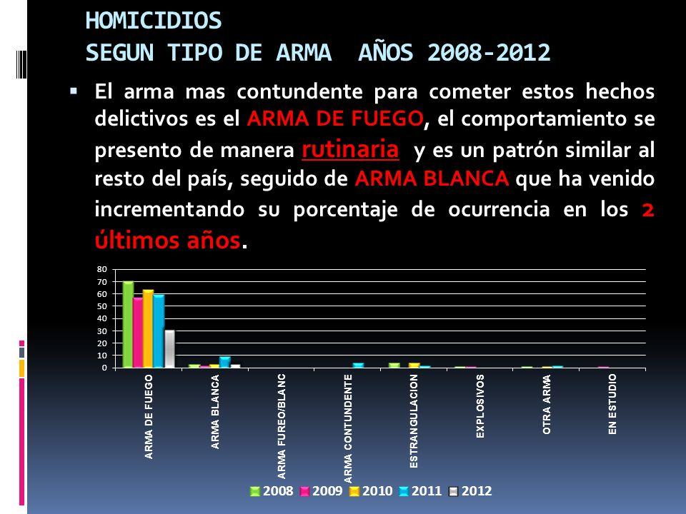 HOMICIDIOS SEGUN TIPO DE ARMA AÑOS 2008-2012 El arma mas contundente para cometer estos hechos delictivos es el ARMA DE FUEGO, el comportamiento se pr