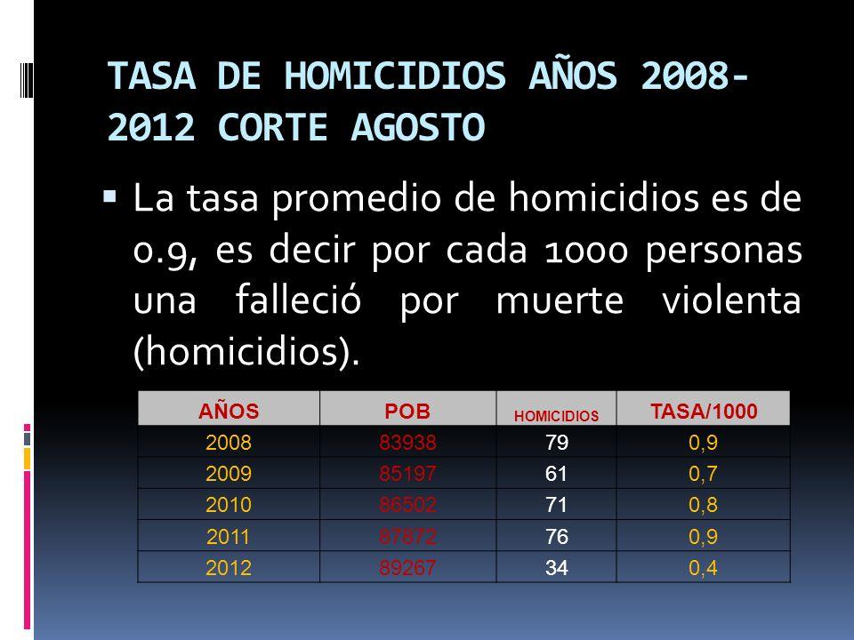 TASA DE HOMICIDIOS AÑOS 2008- 2012 CORTE AGOSTO La tasa promedio de homicidios es de 0.9, es decir por cada 1000 personas una falleció por muerte violenta (homicidios).