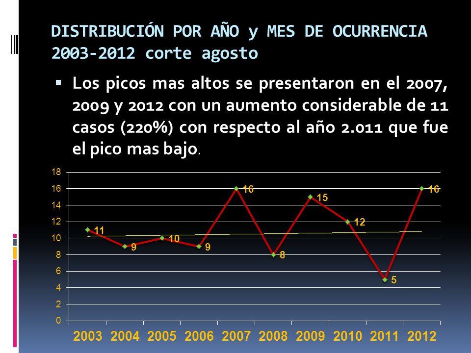 DISTRIBUCIÓN POR AÑO y MES DE OCURRENCIA 2003-2012 corte agosto Los picos mas altos se presentaron en el 2007, 2009 y 2012 con un aumento considerable de 11 casos (220%) con respecto al año 2.011 que fue el pico mas bajo.