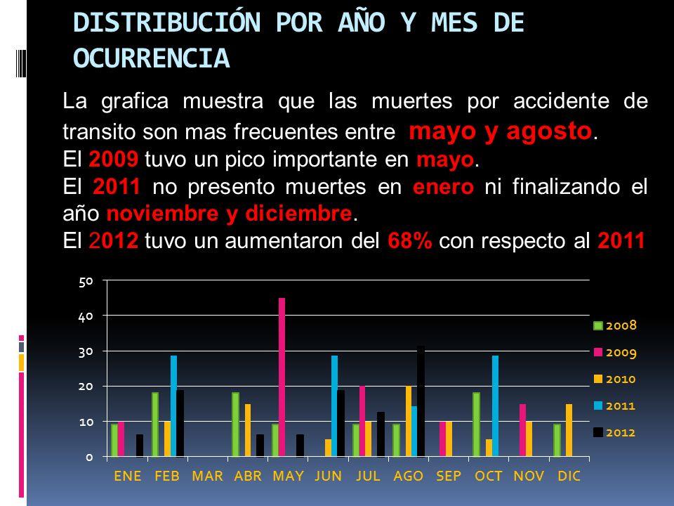 DISTRIBUCIÓN POR AÑO Y MES DE OCURRENCIA La grafica muestra que las muertes por accidente de transito son mas frecuentes entre mayo y agosto.