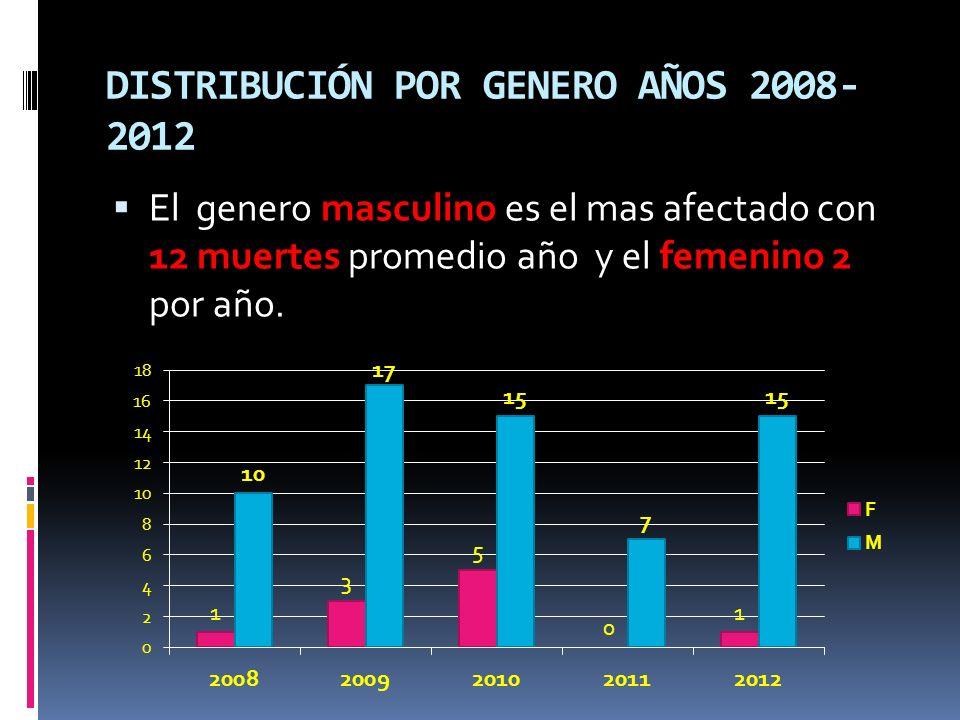 DISTRIBUCIÓN POR GENERO AÑOS 2008- 2012 El genero masculino es el mas afectado con 12 muertes promedio año y el femenino 2 por año.