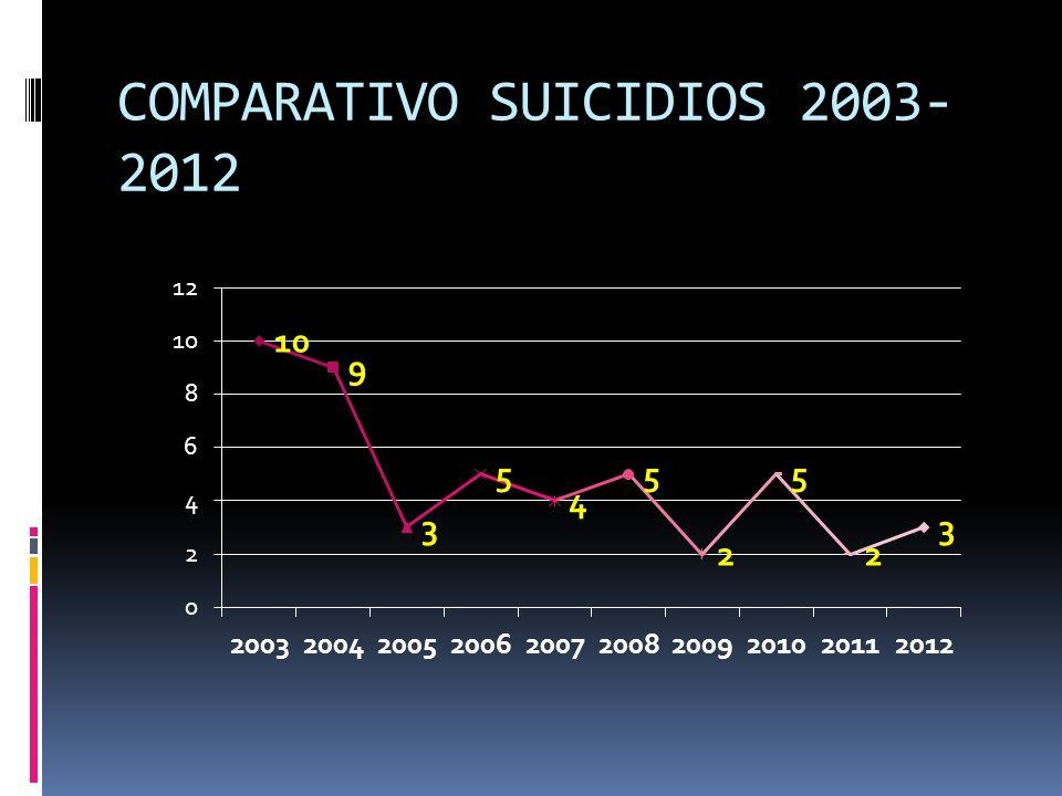 COMPARATIVO SUICIDIOS 2003- 2012