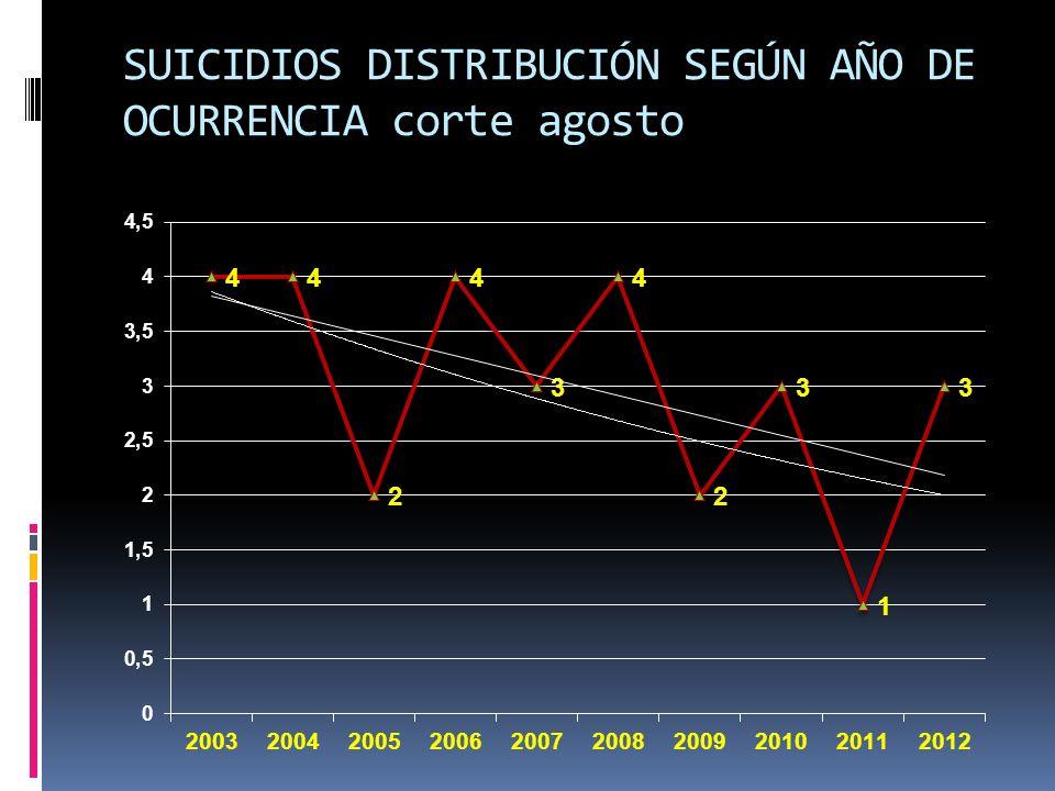 SUICIDIOS DISTRIBUCIÓN SEGÚN AÑO DE OCURRENCIA corte agosto