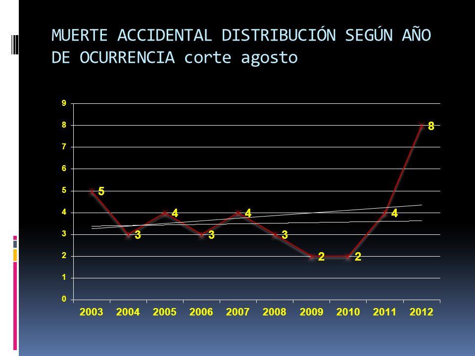 MUERTE ACCIDENTAL DISTRIBUCIÓN SEGÚN AÑO DE OCURRENCIA corte agosto