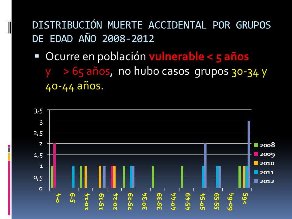 DISTRIBUCIÓN MUERTE ACCIDENTAL POR GRUPOS DE EDAD AÑO 2008-2012 Ocurre en población vulnerable 65 años, no hubo casos grupos 30-34 y 40-44 años.