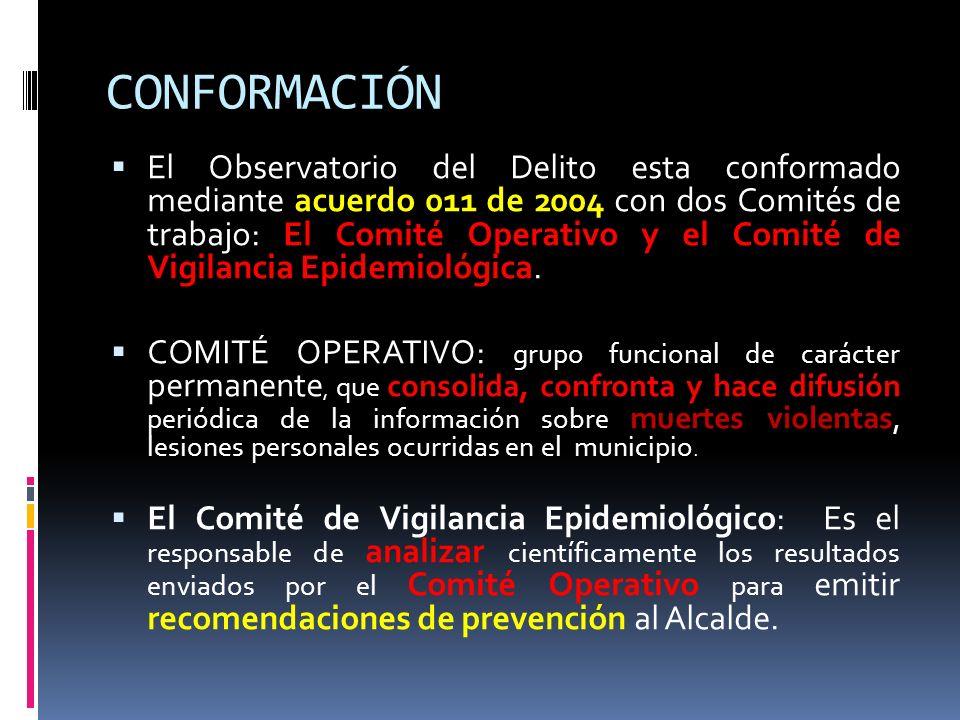 CONFORMACIÓN El Observatorio del Delito esta conformado mediante acuerdo 011 de 2004 con dos Comités de trabajo: El Comité Operativo y el Comité de Vi