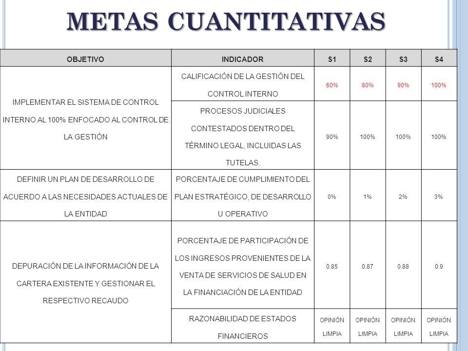 18 METAS CUANTITATIVAS OBJETIVOINDICADORS1S2S3S4 IMPLEMENTAR EL SISTEMA DE CONTROL INTERNO AL 100% ENFOCADO AL CONTROL DE LA GESTIÓN CALIFICACIÓN DE L