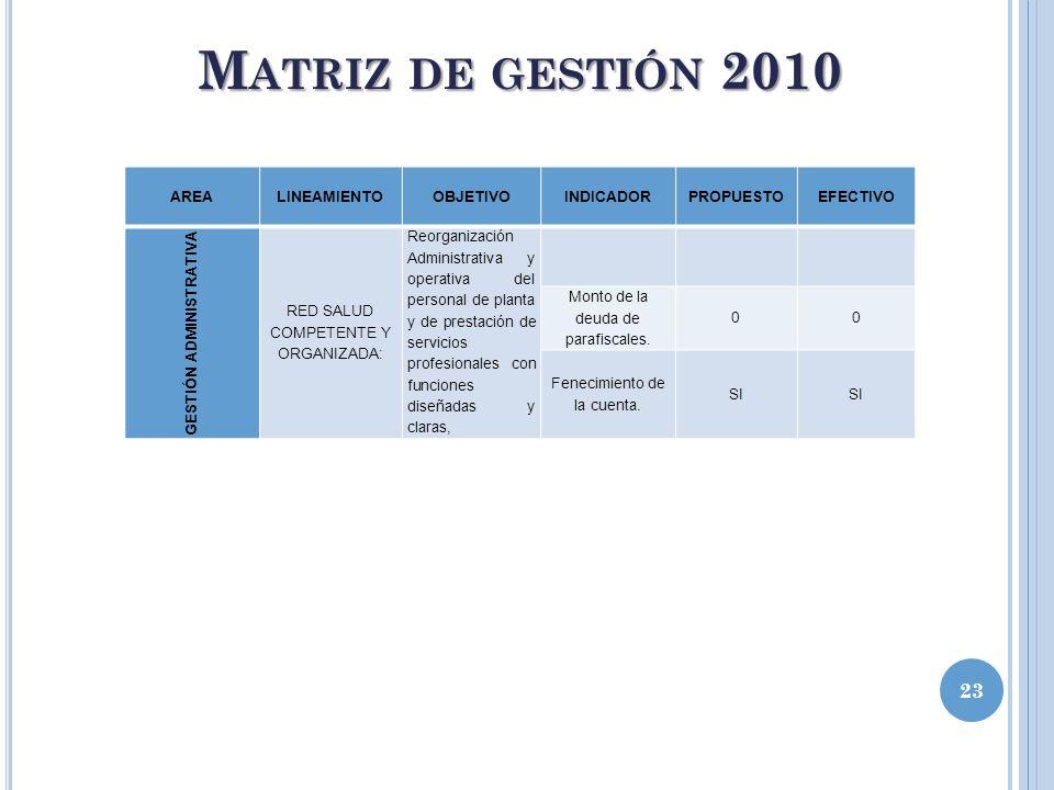 23 M ATRIZ DE GESTIÓN 2010 AREALINEAMIENTOOBJETIVOINDICADORPROPUESTOEFECTIVO GESTIÓN ADMINISTRATIVA RED SALUD COMPETENTE Y ORGANIZADA: Reorganización
