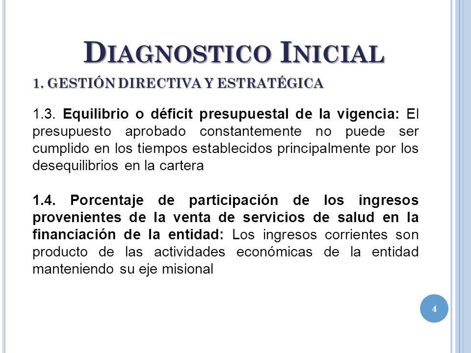 4 D IAGNOSTICO I NICIAL 1.3. Equilibrio o déficit presupuestal de la vigencia: El presupuesto aprobado constantemente no puede ser cumplido en los tie