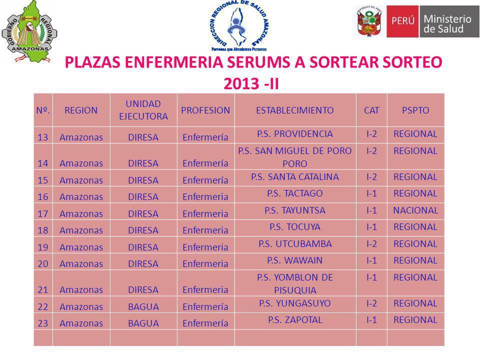 PLAZAS ENFERMERIA SERUMS A SORTEAR SORTEO 2013 -II Nº.REGION UNIDAD EJECUTORA PROFESIONESTABLECIMIENTOCATPSPTO 13AmazonasDIRESAEnfermería P.S. PROVIDE