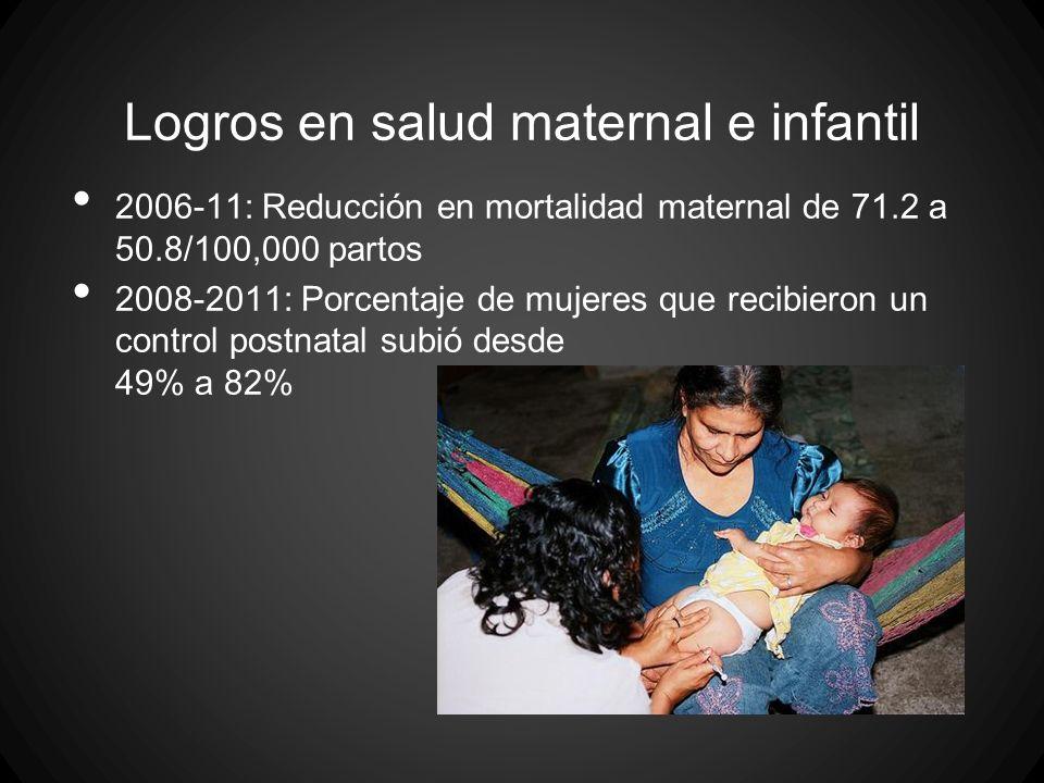 Logros en salud maternal e infantil 2006-11: Reducción en mortalidad maternal de 71.2 a 50.8/100,000 partos 2008-2011: Porcentaje de mujeres que recib