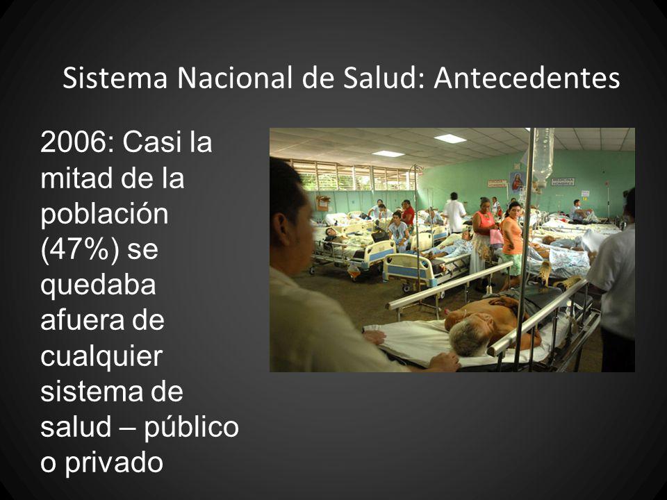 Sistema Nacional de Salud: Antecedentes Inversión muy baja en el salud: en 2008, el Ministerio de Salud recibió solo 1.7% del Producto Interno Bruto (Hospital Zacatecoluca)