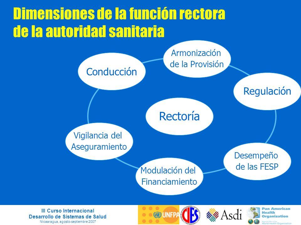 III Curso Internacional Desarrollo de Sistemas de Salud Nicaaragua, agosto-septiembre 2007 Dimensiones de la función rectora de la autoridad sanitaria