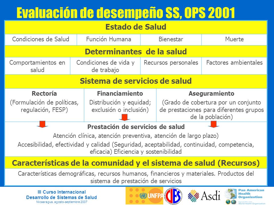 III Curso Internacional Desarrollo de Sistemas de Salud Nicaaragua, agosto-septiembre 2007 Evaluación de desempeño SS, OPS 2001 Estado de Salud Condic
