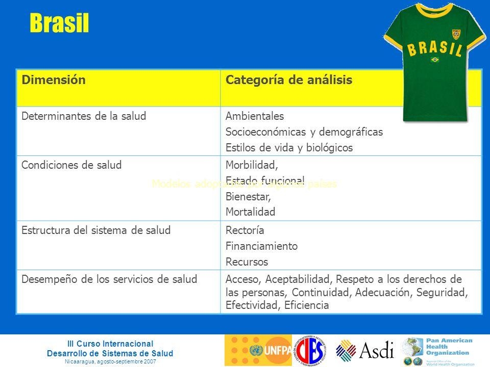 III Curso Internacional Desarrollo de Sistemas de Salud Nicaaragua, agosto-septiembre 2007 Brasil DimensiónCategoría de análisis Determinantes de la s
