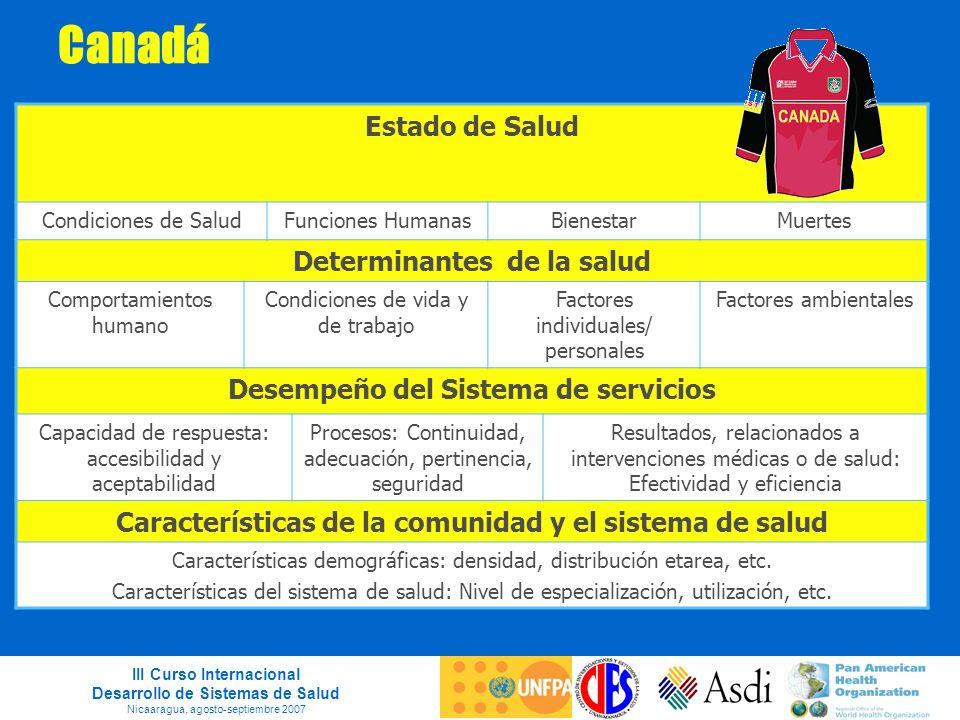 III Curso Internacional Desarrollo de Sistemas de Salud Nicaaragua, agosto-septiembre 2007 Canadá Estado de Salud Condiciones de SaludFunciones Humana
